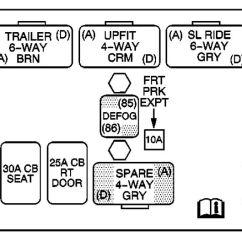 Utility Trailer Brake Wiring Diagram Dogfish Shark Gmc Sierra Mk1 (2003 - 2004) Fuse Box Auto Genius