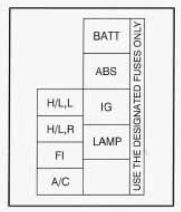 Geo Tracker (1996  1997)  fuse box diagram  Auto Genius