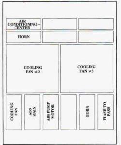Buick Riviera (1995)  fuse box diagram  Auto Genius