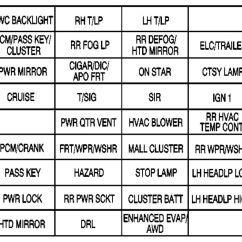 2001 Ford F150 Lariat Radio Wiring Diagram 3 Way Light Switch Pontiac Montana (2003 - 2005) Fuse Box Auto Genius
