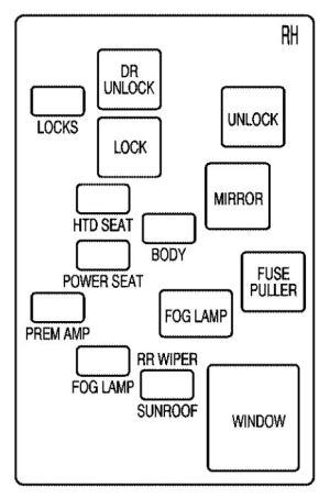 Saturn LSeries (2005)  fuses box diagram  Auto Genius