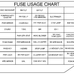 1997 Grand Marquis Fuse Box Diagram Plant Pith Cross Section 2001 Pontiac Montana Chart 1996 Mercury
