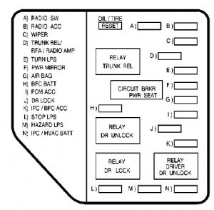 Oldsmobile Aurora Fuse Box Diagram Wiring Schematic