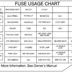 1997 Grand Marquis Fuse Box Diagram 1980 Jeep Cj5 Wiring Oldsmobile Achieva Mercury