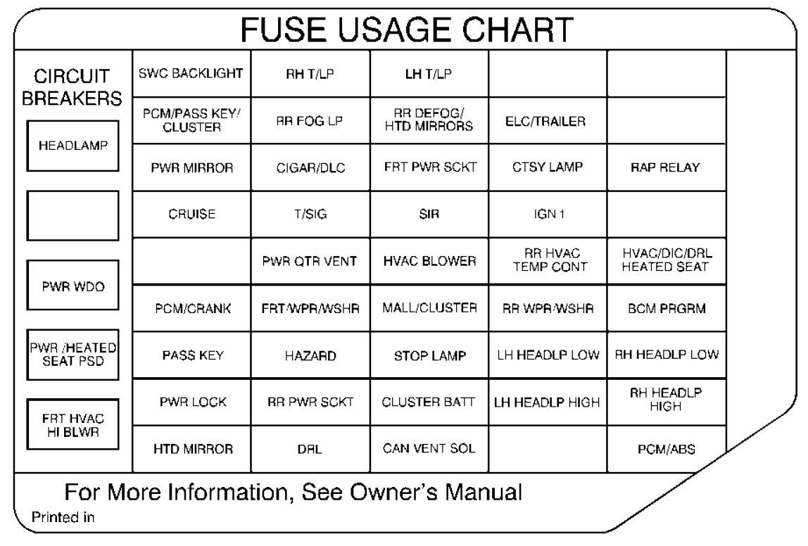 1999 Oldsmobile Fuse Box