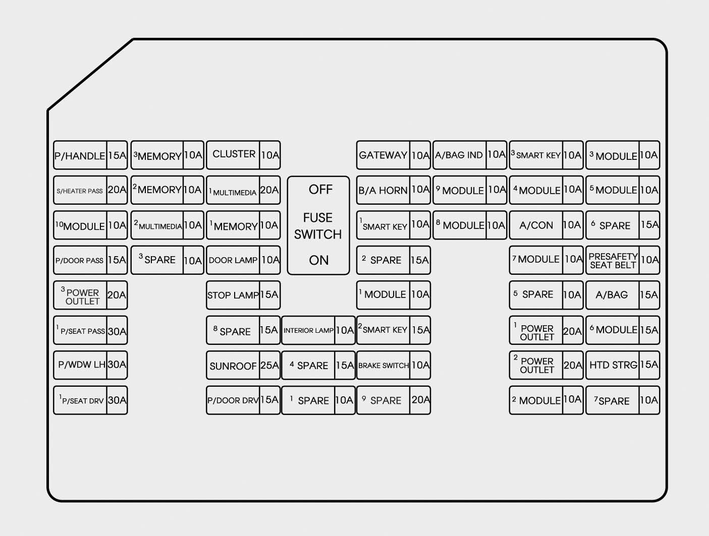 2011 Hyundai Sonata Fuse Panel Diagram 2006 Hyundai Fuse Box Diagram 2011  Hyundai Genesis Fuse Box Diagram