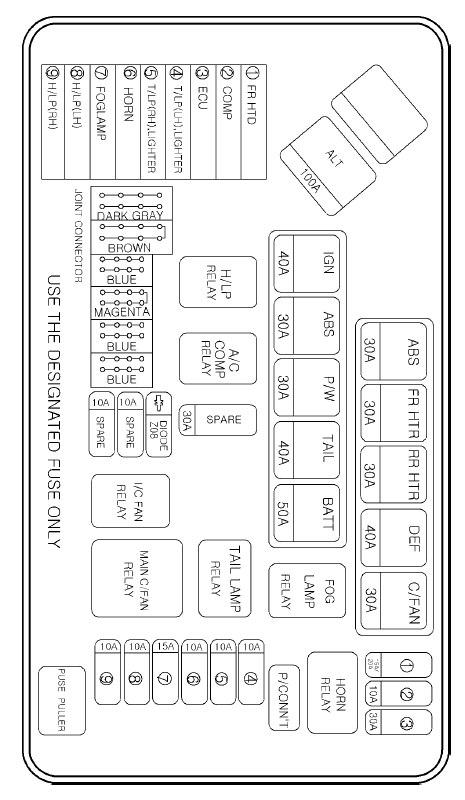 model a horn wiring diagram 2006 ford f350 fuse panel hyundai h1 (grand starex) - (2004 2007) – box auto genius
