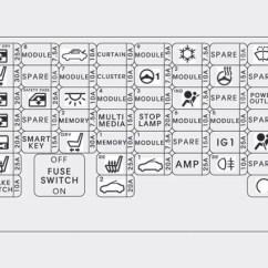 Hyundai Santa Fe Fuse Diagram Circle Of Willis Mri Sonata (2014) – Box - Auto Genius