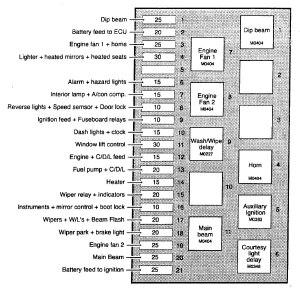 TVR Chimaera (1992  2003)  fuse box diagram  Auto Genius