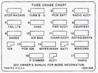 Chevrolet Camaro (1997) - fuse box diagram - Auto Genius