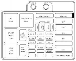 Fuse Blocks And Wiring Diagram 2003 Chevrolet Astro Van