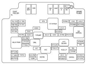 Chevrolet S10 (2002)  fuse box diagram  Auto Genius