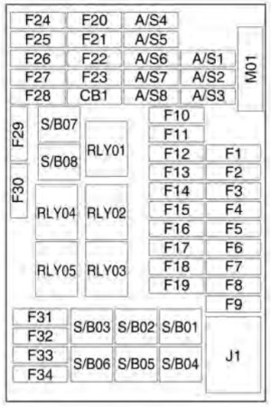 Chevrolet Trax (2013)  fuse box diagram  Auto Genius
