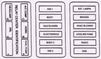 Cadillac DeVille (1995) - fuse box diagram - Auto Genius