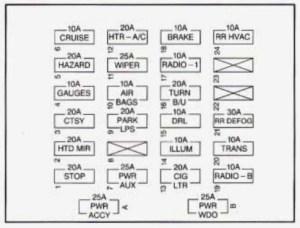 Chevrolet Express (1995 – 1996) – fuse box diagram | Auto