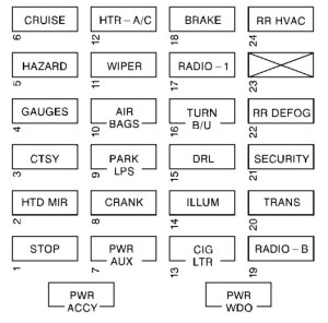 Chevrolet Express 1500 Fuse Box Diagram  Data Wiring
