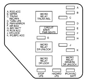 Chevrolet Malibu (2000)  fuse box diagram  Auto Genius