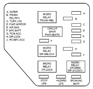 Chevrolet Malibu (2002)  fuse box diagram  Auto Genius