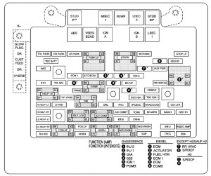 Chevrolet Tahoe (2006)  fuse box diagram  Auto Genius