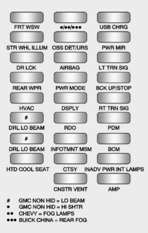 Chevrolet Traverse (2016)  fuse box diagram  Auto Genius