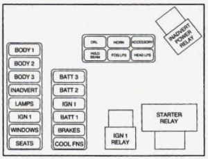 Cadillac Eldorado (1997) – fuse box diagram  Auto Genius