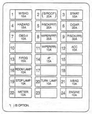 KIA Sedona (2002  2004)  fuse box diagram  Auto Genius