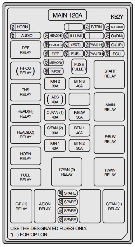 2004 kia sorento fuse box  description wiring diagrams skip