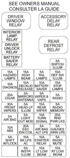 Ford Taurus (1995  1999)  fuse box diagram  Auto Genius