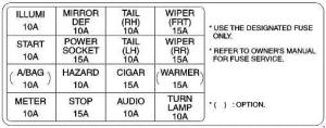 Kia Rio (2000  2005)  fuse box diagram  Auto Genius