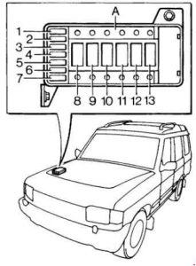 Land Rover Discover (1989  1998)  fuse box diagram  Auto Genius