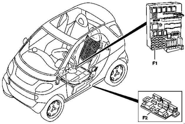 where is the fuse box on a smart car