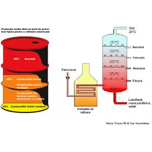Rafinarea petrolului