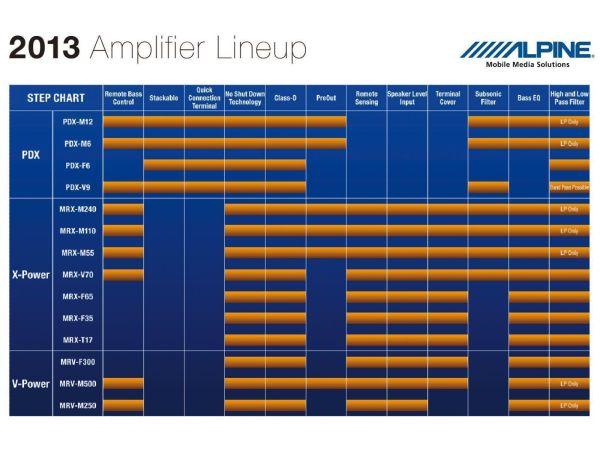 Alpine PDX-V9 line up