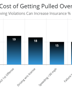 Chart showing the percentage increase in car insurance by moving violation also got  ticket will your rates autoinsuresavings rh