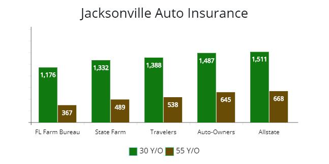 Florida Cheapest Car Insurance Quotes Minimum Requirements 2020