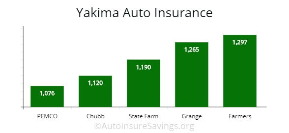 Cheapest Car Insurance Quotes In Washington 2020