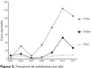 Frecuencia de autolesiones y características clínicas asociadas en adolescentes que acudieron a un hospital psiquiátrico infantil – Mexico