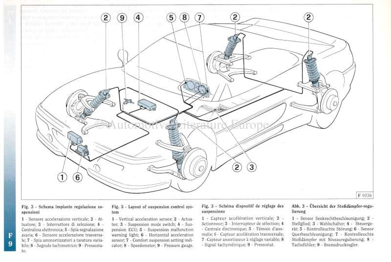 1996 FERRARI F355 OWNERS MANUAL US VERSION
