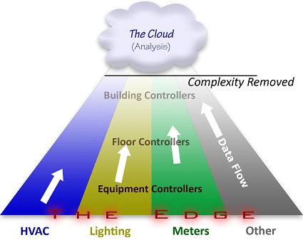 BAS Data Pyramid Analytics
