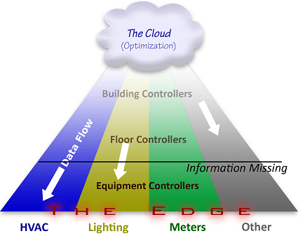 BAS Data Pyramid Optimization