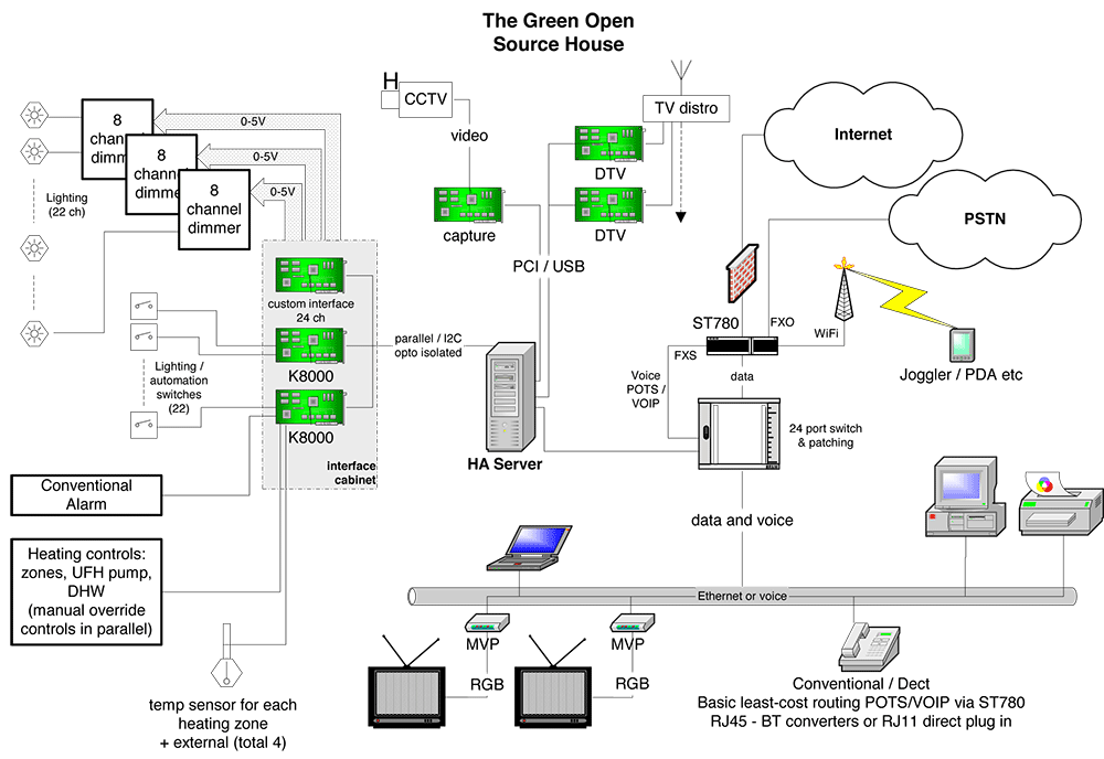 home wiring green building central