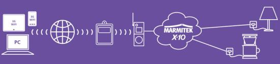 Marmitek TIP10RF IP to X10 RF Transceiver