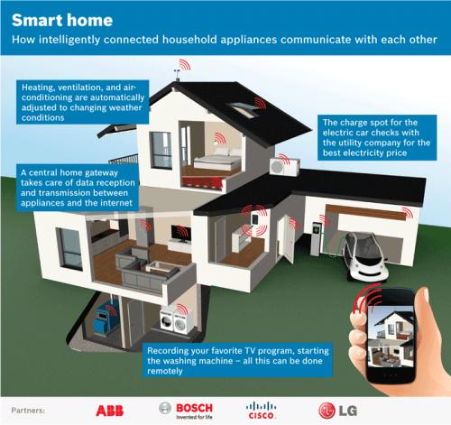 smart-home-open-standard