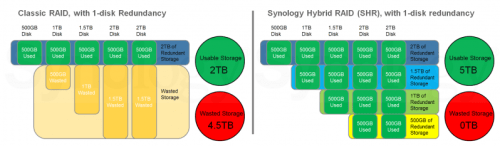 Synology Hybrid RAID Explained