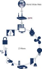 Z-Wave Z/IP ZIPR