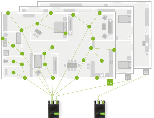 Loxone ldquo Tree rdquo Reduces Smart Home Wiring Requirements by up