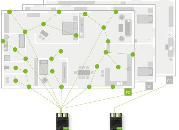 loxone tree reduces smart home wiring requirements by up