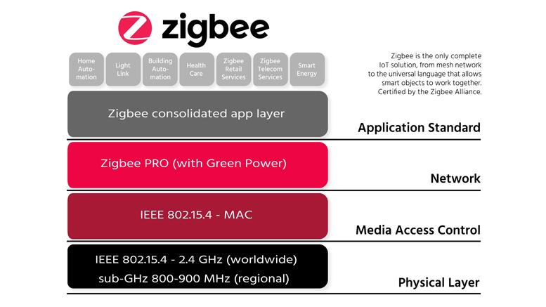 ZigBee Pro