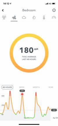 Airthings App - Graph