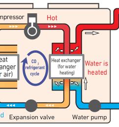 how heat pumps work [ 2112 x 839 Pixel ]
